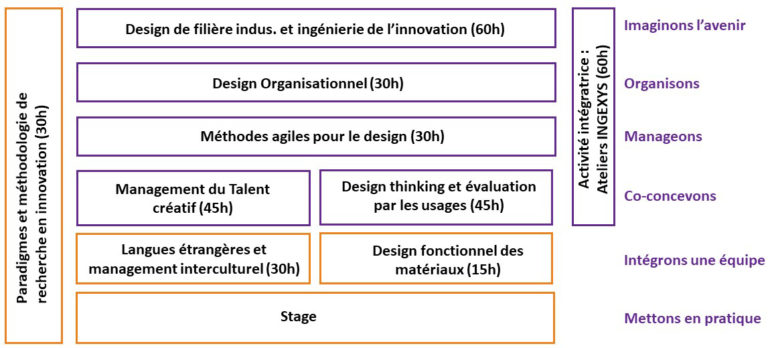 formation design innovation recherche management